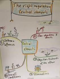 Kenya - Zentrale Elemente der Verhandlung